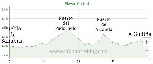Camino de santiago, camino sanabrés