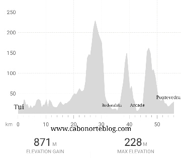 Perfil etapa Tui - Pontevedra